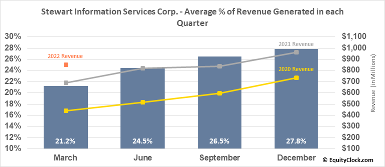 Stewart Information Services Corp. (NYSE:STC) Revenue Seasonality
