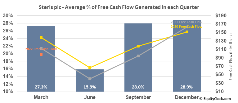 Steris plc (NYSE:STE) Free Cash Flow Seasonality