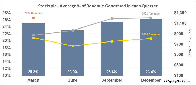 Steris plc (NYSE:STE) Revenue Seasonality