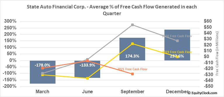 State Auto Financial Corp. (NASD:STFC) Free Cash Flow Seasonality