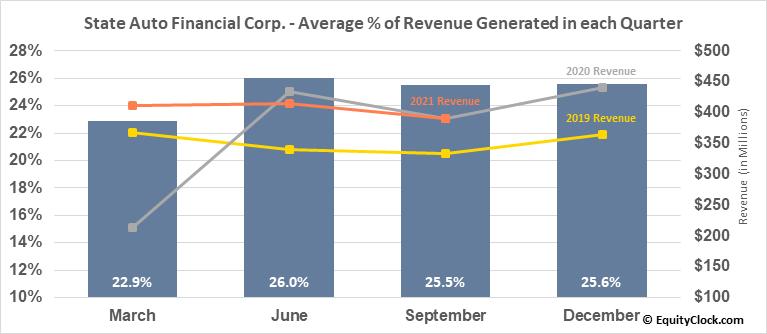 State Auto Financial Corp. (NASD:STFC) Revenue Seasonality