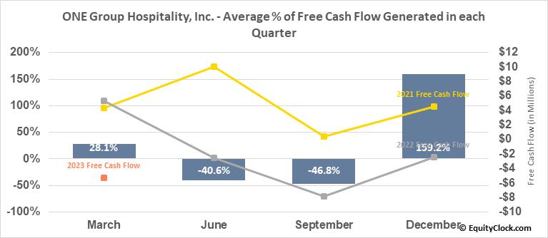 ONE Group Hospitality, Inc. (NASD:STKS) Free Cash Flow Seasonality