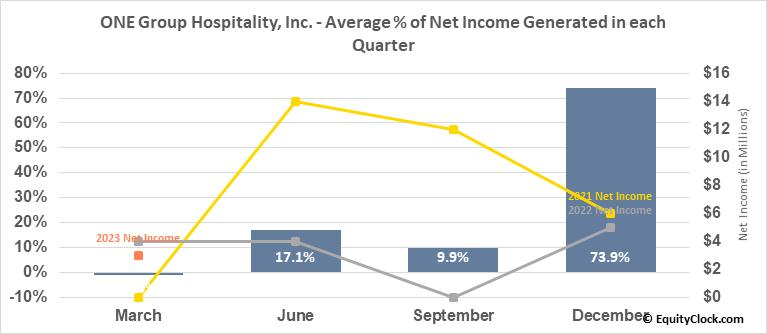 ONE Group Hospitality, Inc. (NASD:STKS) Net Income Seasonality