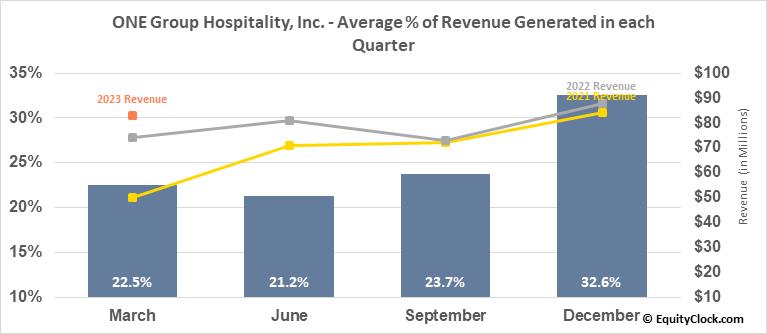 ONE Group Hospitality, Inc. (NASD:STKS) Revenue Seasonality