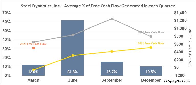 Steel Dynamics, Inc. (NASD:STLD) Free Cash Flow Seasonality