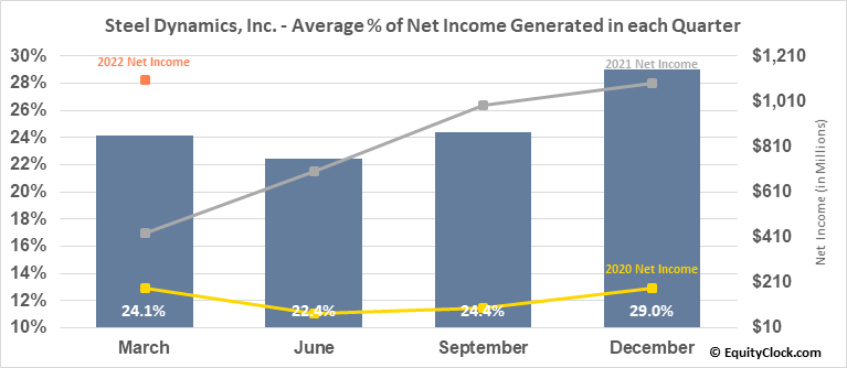 Steel Dynamics, Inc. (NASD:STLD) Net Income Seasonality