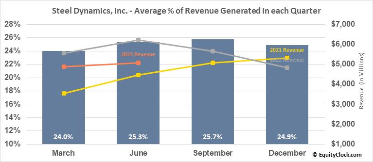 Steel Dynamics, Inc. (NASD:STLD) Revenue Seasonality