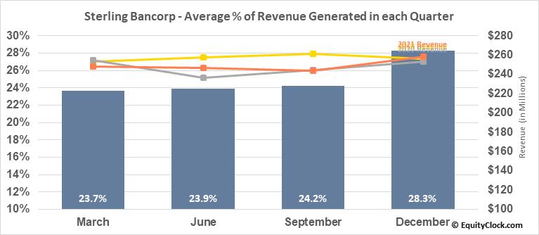 Sterling Bancorp (NYSE:STL) Revenue Seasonality