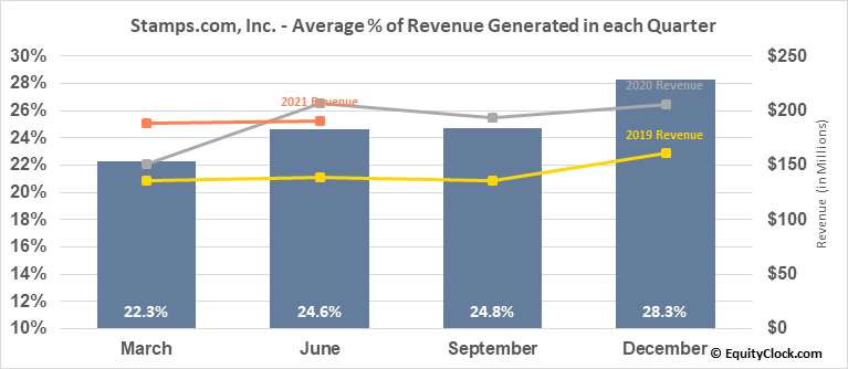 Stamps.com, Inc. (NASD:STMP) Revenue Seasonality