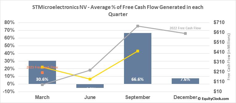 STMicroelectronics NV (NYSE:STM) Free Cash Flow Seasonality