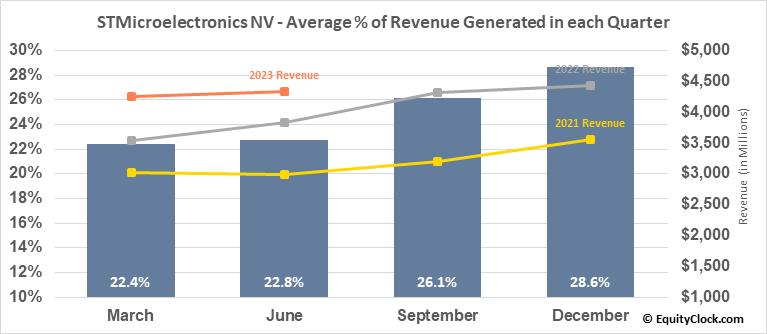 STMicroelectronics NV (NYSE:STM) Revenue Seasonality