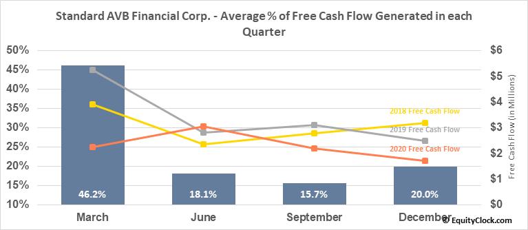 Standard AVB Financial Corp. (NASD:STND) Free Cash Flow Seasonality