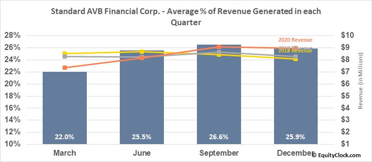 Standard AVB Financial Corp. (NASD:STND) Revenue Seasonality