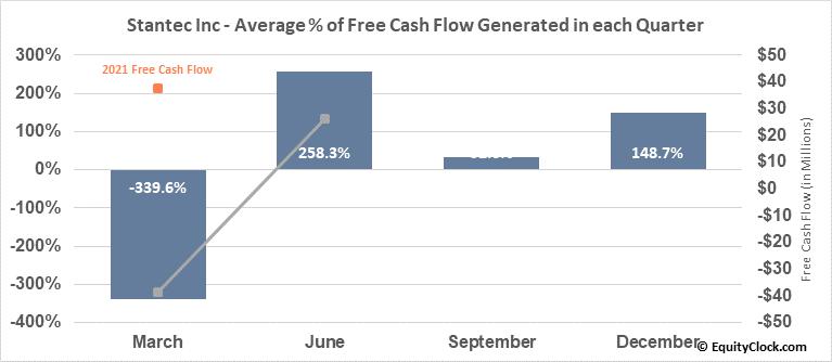 Stantec Inc (NYSE:STN) Free Cash Flow Seasonality