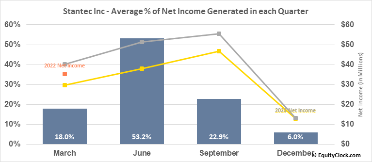 Stantec Inc (NYSE:STN) Net Income Seasonality