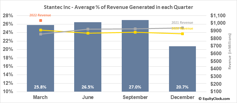 Stantec Inc (NYSE:STN) Revenue Seasonality