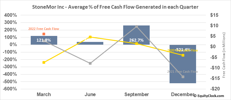 StoneMor Inc (NYSE:STON) Free Cash Flow Seasonality