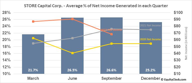 STORE Capital Corp. (NYSE:STOR) Net Income Seasonality