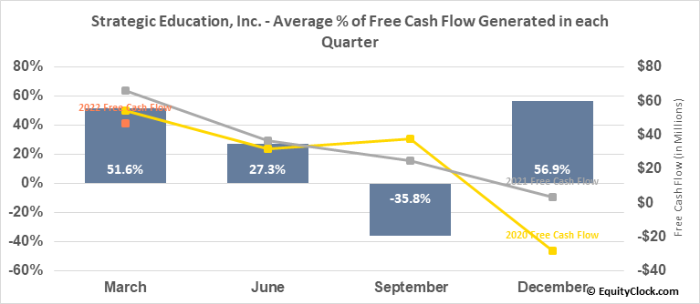 Strategic Education, Inc. (NASD:STRA) Free Cash Flow Seasonality