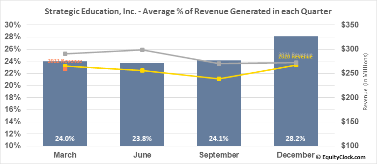 Strategic Education, Inc. (NASD:STRA) Revenue Seasonality