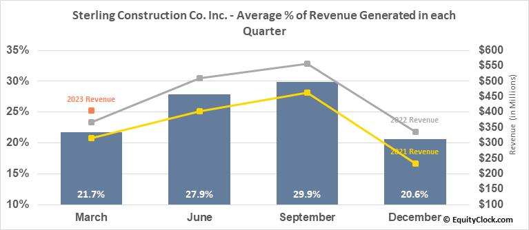 Sterling Construction Co. Inc. (NASD:STRL) Revenue Seasonality