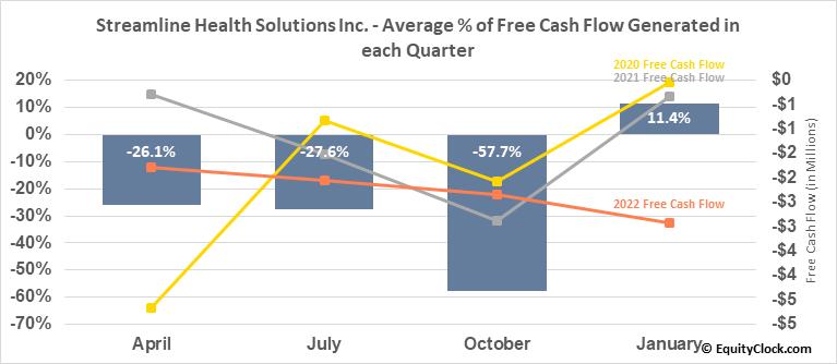 Streamline Health Solutions Inc. (NASD:STRM) Free Cash Flow Seasonality