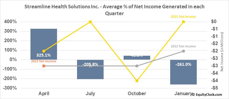 Streamline Health Solutions Inc. (NASD:STRM) Net Income Seasonality