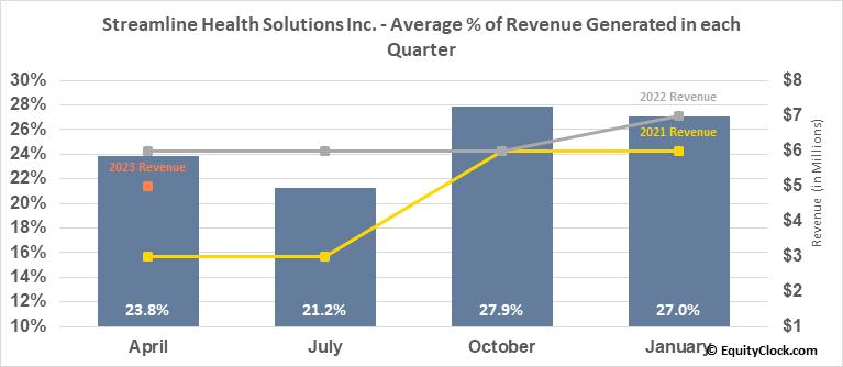 Streamline Health Solutions Inc. (NASD:STRM) Revenue Seasonality