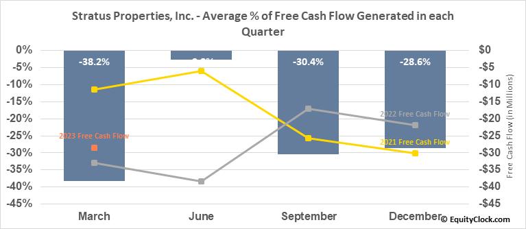 Stratus Properties, Inc. (NASD:STRS) Free Cash Flow Seasonality