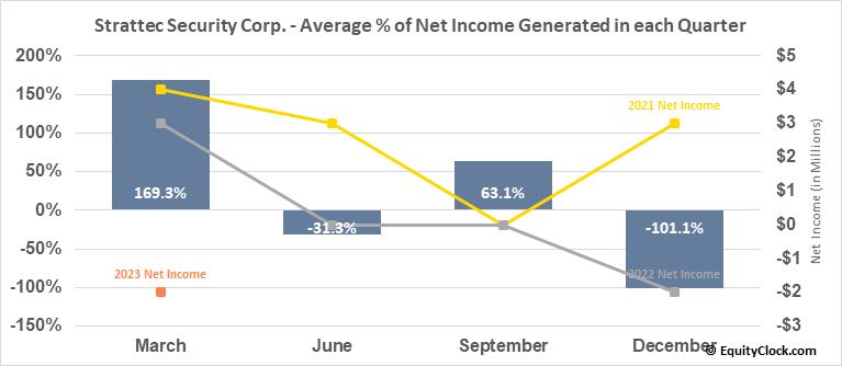 Strattec Security Corp. (NASD:STRT) Net Income Seasonality