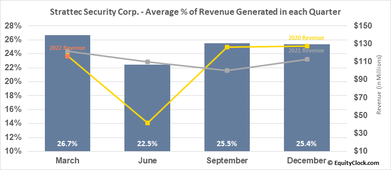 Strattec Security Corp. (NASD:STRT) Revenue Seasonality