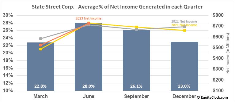 State Street Corp. (NYSE:STT) Net Income Seasonality