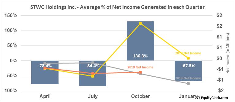 STWC Holdings Inc. (OTCMKT:STWC) Net Income Seasonality