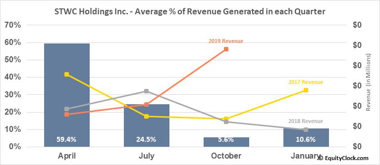 STWC Holdings Inc. (OTCMKT:STWC) Revenue Seasonality