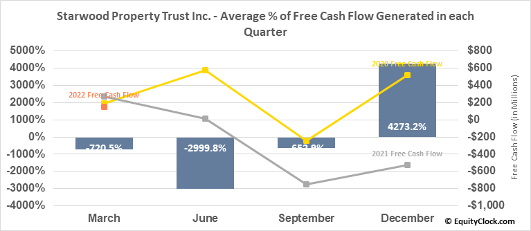 Starwood Property Trust Inc. (NYSE:STWD) Free Cash Flow Seasonality