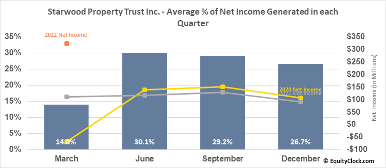 Starwood Property Trust Inc. (NYSE:STWD) Net Income Seasonality