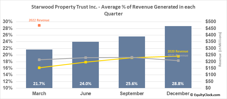 Starwood Property Trust Inc. (NYSE:STWD) Revenue Seasonality