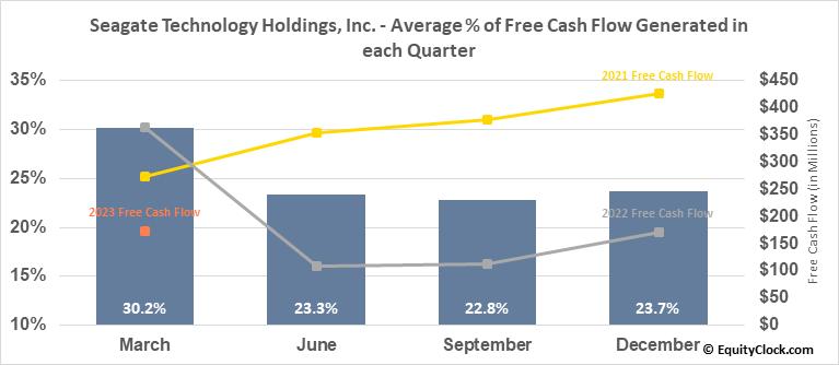 Seagate Technology Holdings, Inc. (NASD:STX) Free Cash Flow Seasonality