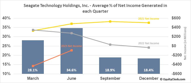 Seagate Technology Holdings, Inc. (NASD:STX) Net Income Seasonality