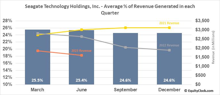 Seagate Technology Holdings, Inc. (NASD:STX) Revenue Seasonality