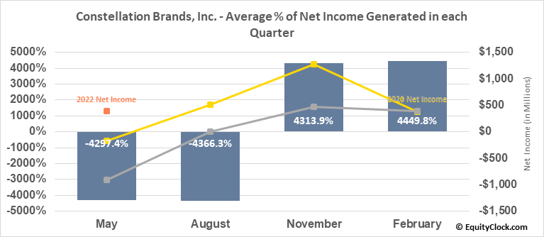 Constellation Brands, Inc. (NYSE:STZ) Net Income Seasonality