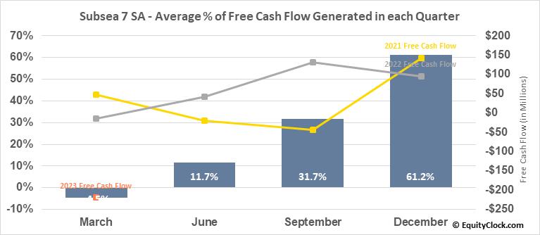 Subsea 7 SA (OTCMKT:SUBCY) Free Cash Flow Seasonality