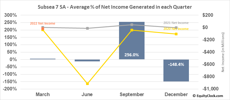 Subsea 7 SA (OTCMKT:SUBCY) Net Income Seasonality
