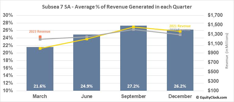 Subsea 7 SA (OTCMKT:SUBCY) Revenue Seasonality