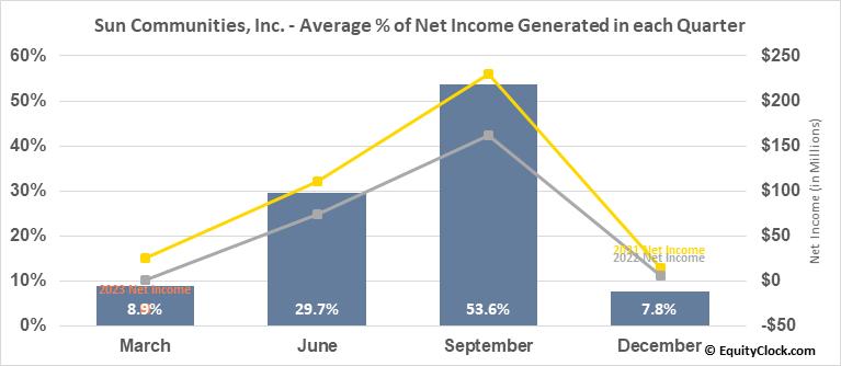 Sun Communities, Inc. (NYSE:SUI) Net Income Seasonality