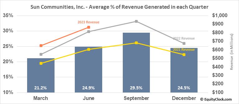 Sun Communities, Inc. (NYSE:SUI) Revenue Seasonality