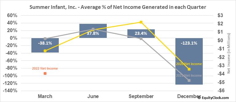 Summer Infant, Inc. (NASD:SUMR) Net Income Seasonality