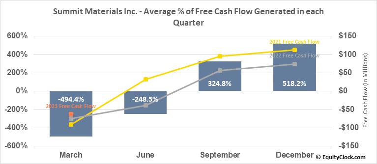 Summit Materials Inc. (NYSE:SUM) Free Cash Flow Seasonality