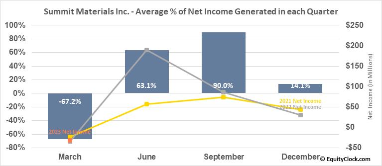 Summit Materials Inc. (NYSE:SUM) Net Income Seasonality