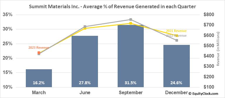 Summit Materials Inc. (NYSE:SUM) Revenue Seasonality